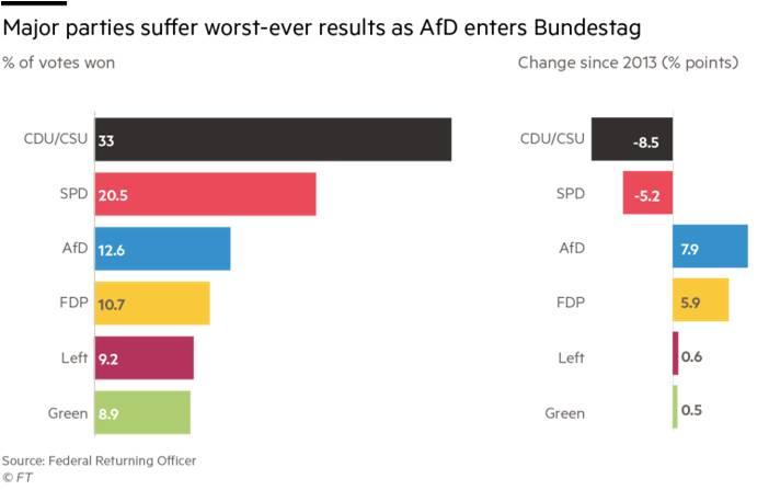 AfD Bundestag'a girerken önde gelen partiler bugüne kadarki en ciddi oy kayıplarını yaşadılar