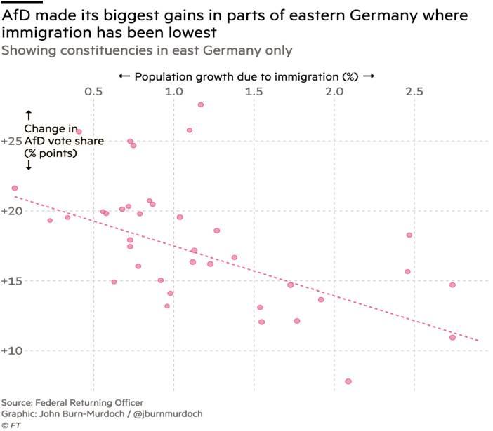 AfD'nin oy oranını en çok artırdığı bölgeler, doğu Almanya'nın en düşük göç oranına sahip bölgeleridir