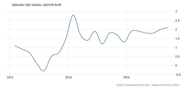 Almanya'nın milli gelirinin yıllık artış oranı