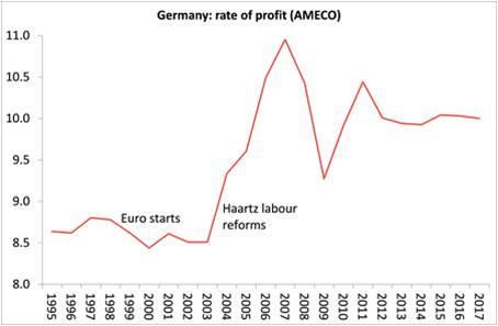 Almanya'da kâr oranı (AMECO)