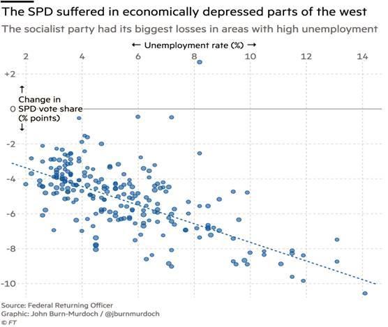 SPD, Almanya'nın batısında ekonomik durgunluğun en ciddi, işsizlik oranının en yüksek olduğu bölgelerde en ciddi oy kaybını yaşadı