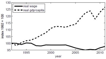 Almanya'da reel ücret ve kişi başına düşen reel milli gelir
