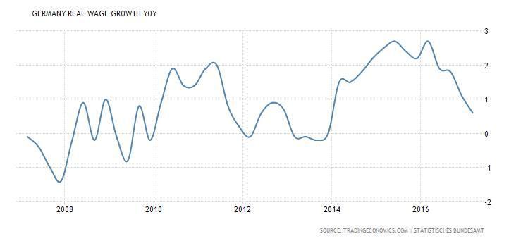 Almanya'da reel ücretin yıllık artış oranı