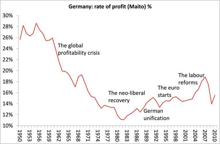Almanya'da kâr oranı (Maito)